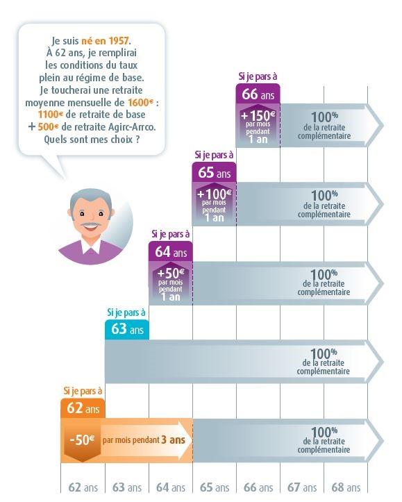 Chronologie d'âge de départ à la retraite