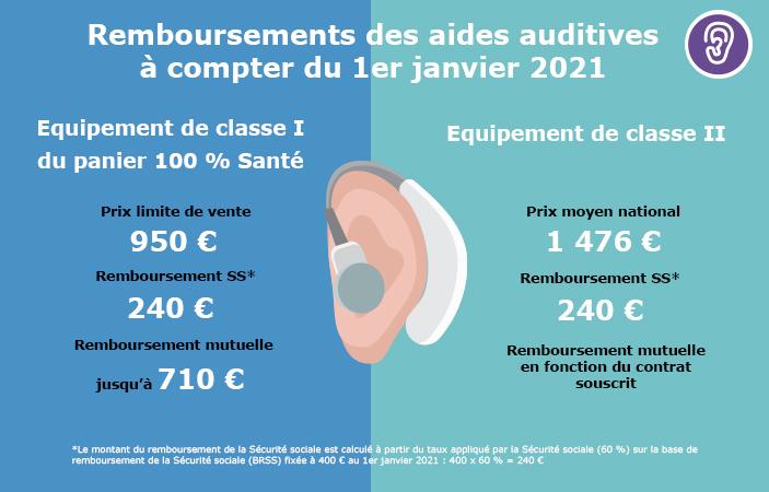 Schéma remboursement audioprothèses